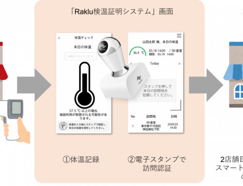 電子スタンプを活用した検温証明システム